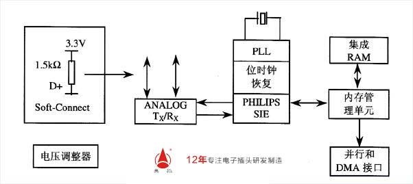 图 pdiusbd12的内部结构框图